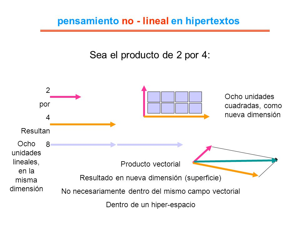 pensamiento no - lineal en hipertextos
