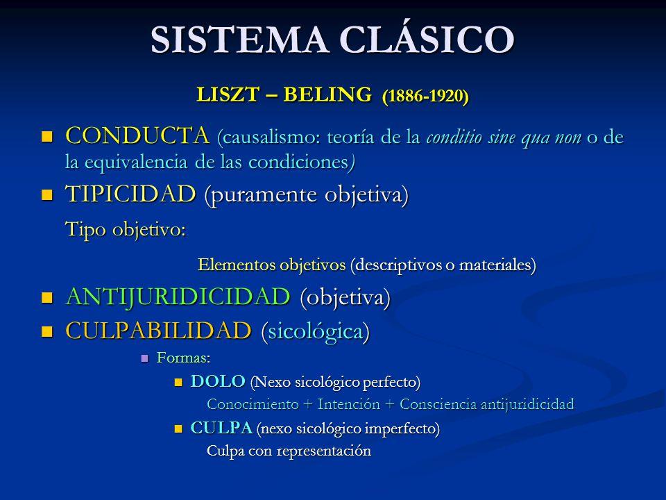 SISTEMA CLÁSICO LISZT – BELING (1886-1920)