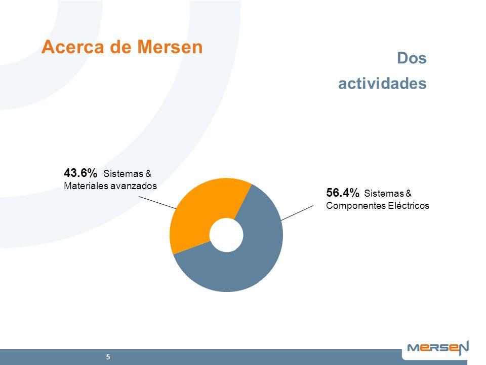 Acerca de Mersen Dos actividades 43.6% Sistemas & Materiales avanzados
