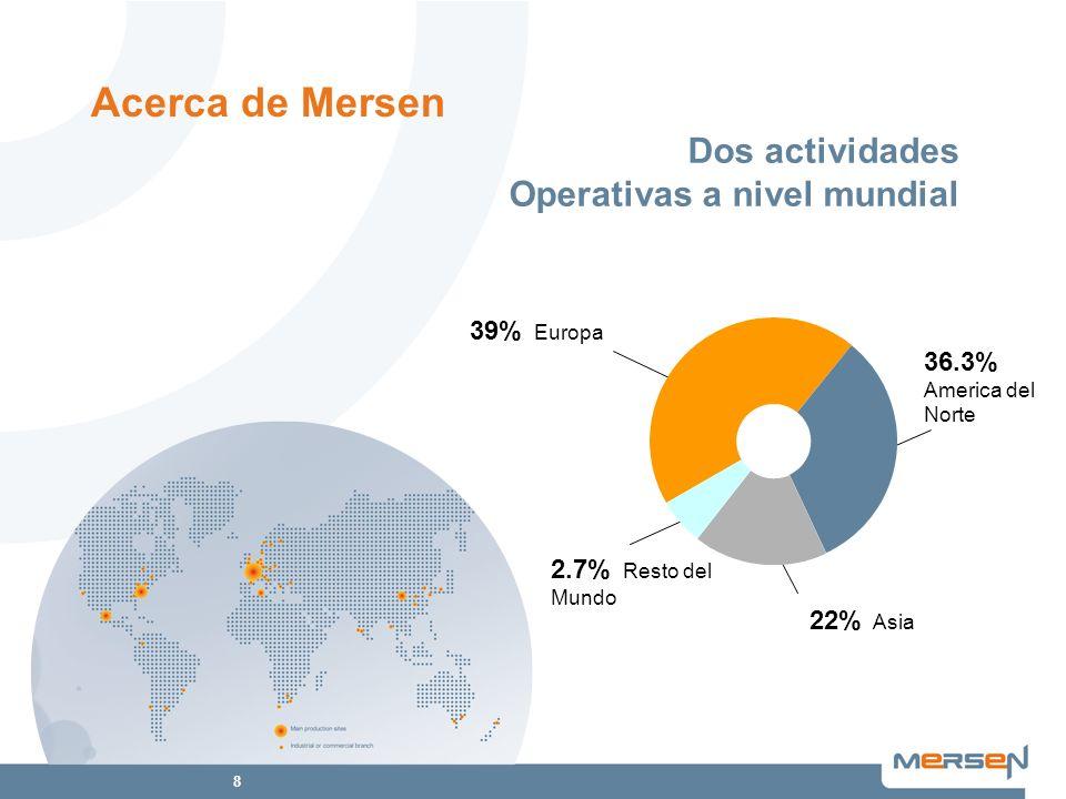 Acerca de Mersen Dos actividades Operativas a nivel mundial 39% Europa
