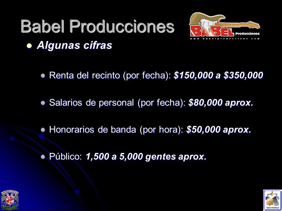 Babel Producciones Algunas cifras