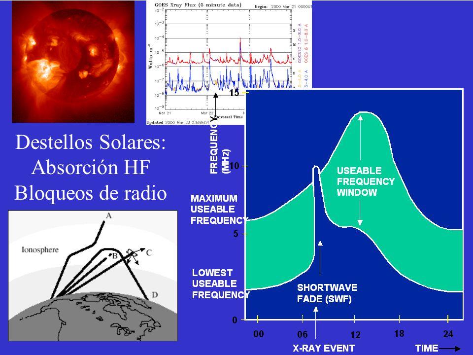 Destellos Solares: Absorción HF Bloqueos de radio