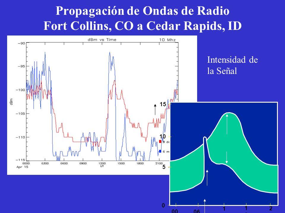 Propagación de Ondas de Radio Fort Collins, CO a Cedar Rapids, ID