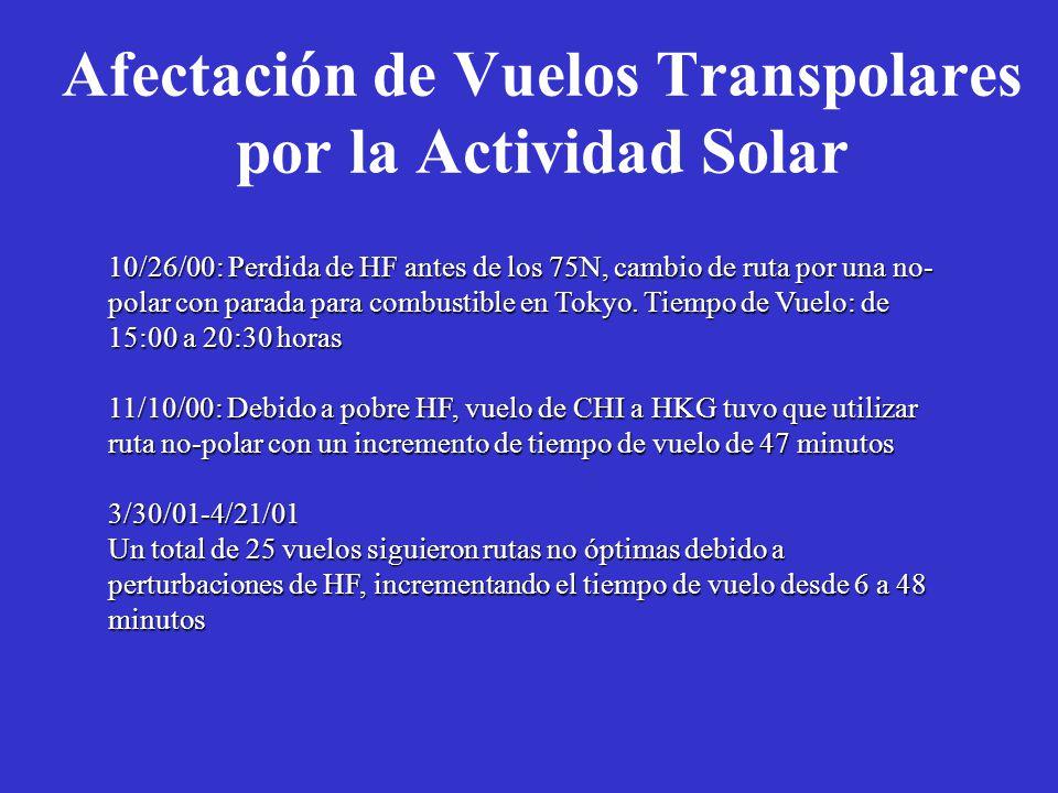 Afectación de Vuelos Transpolares por la Actividad Solar