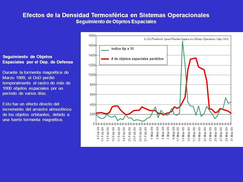 Efectos de la Densidad Termosférica en Sistemas Operacionales