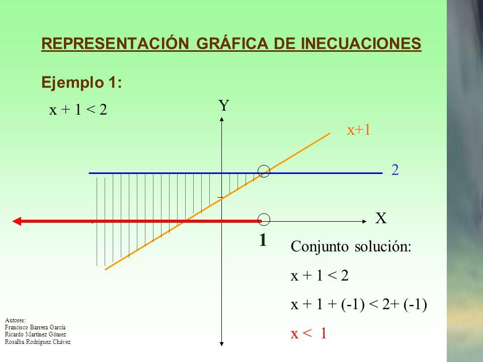 REPRESENTACIÓN GRÁFICA DE INECUACIONES Ejemplo 1: