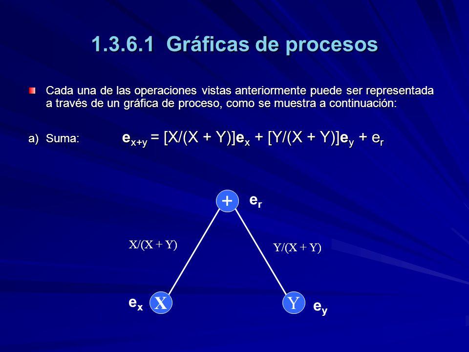 1.3.6.1 Gráficas de procesos + X Y er ex ey