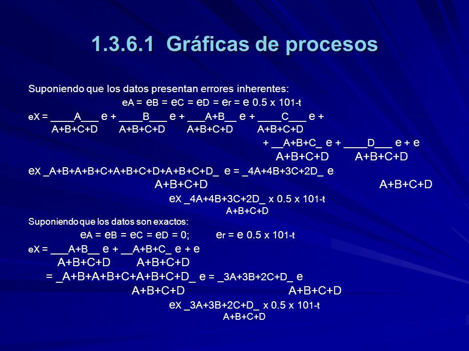 1.3.6.1 Gráficas de procesos A+B+C+D A+B+C+D