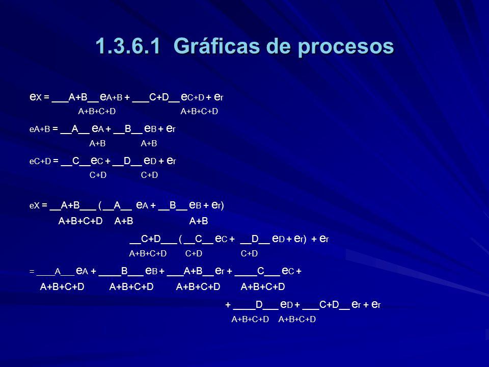 1.3.6.1 Gráficas de procesos eX = ___A+B__ eA+B + ___C+D__ eC+D + er