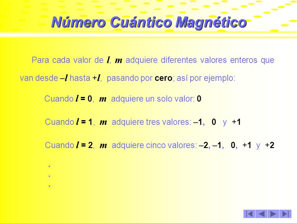 Número Cuántico Magnético