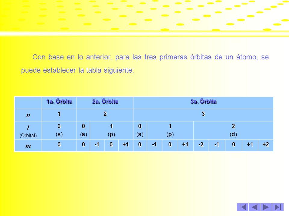 Con base en lo anterior, para las tres primeras órbitas de un átomo, se puede establecer la tabla siguiente:
