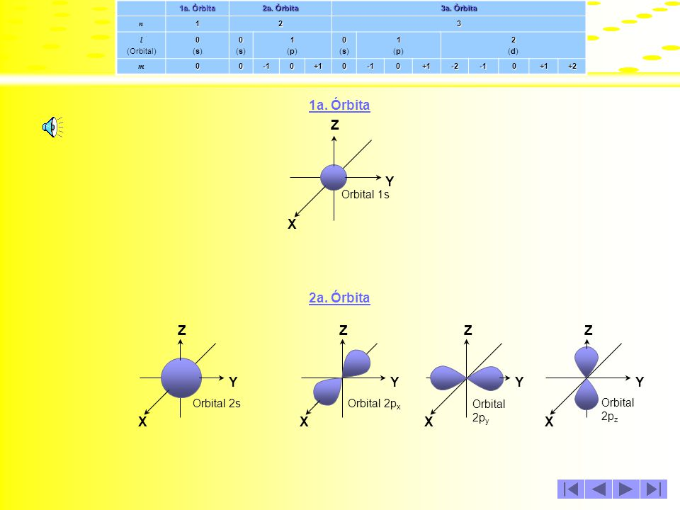 1a. Órbita X Y Z 2a. Órbita X Y Z X Y Z Orbital 1s