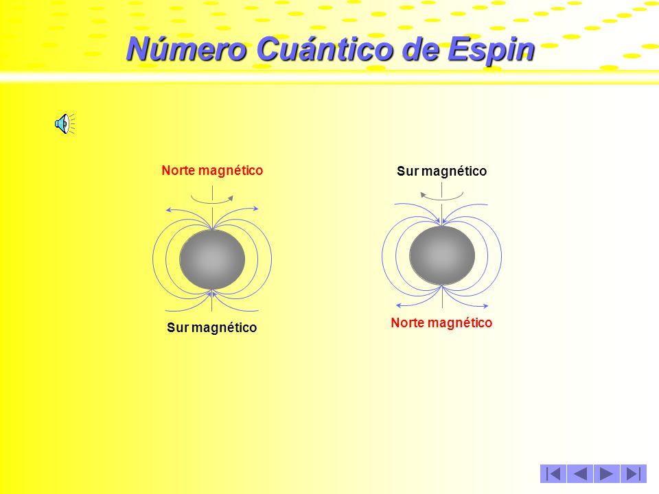 Número Cuántico de Espin