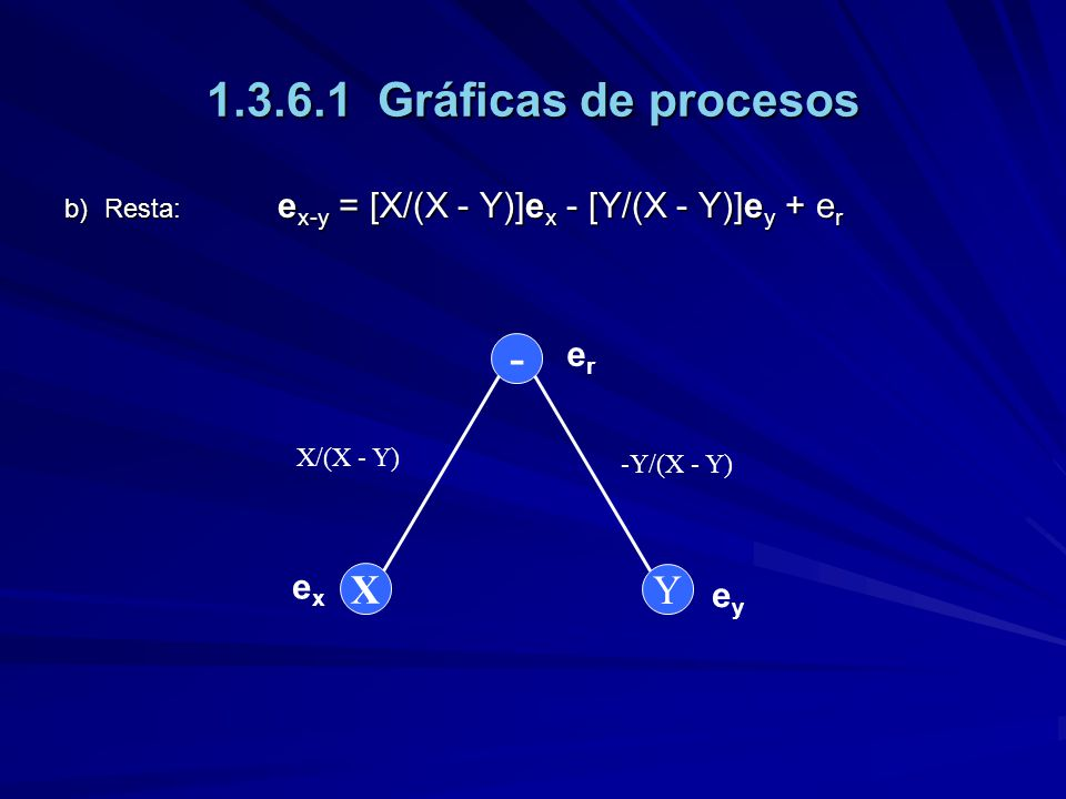1.3.6.1 Gráficas de procesos - X Y er ex ey