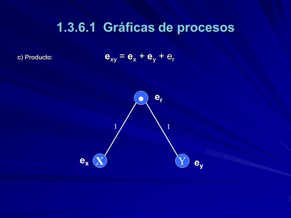 1.3.6.1 Gráficas de procesos  X Y er ex ey 1 1