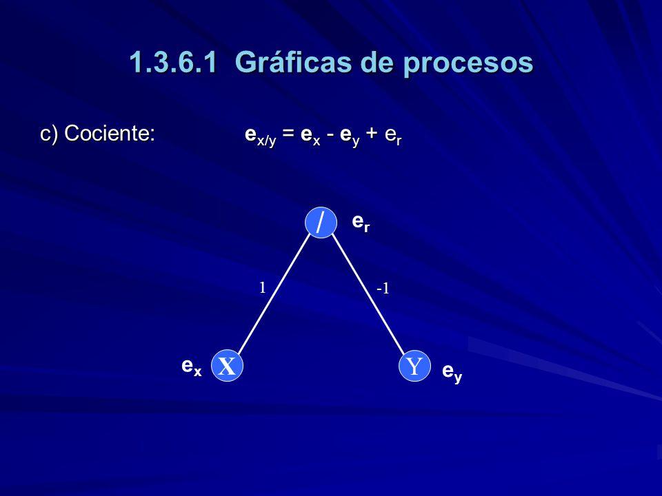 1.3.6.1 Gráficas de procesos / X Y c) Cociente: ex/y = ex - ey + er er