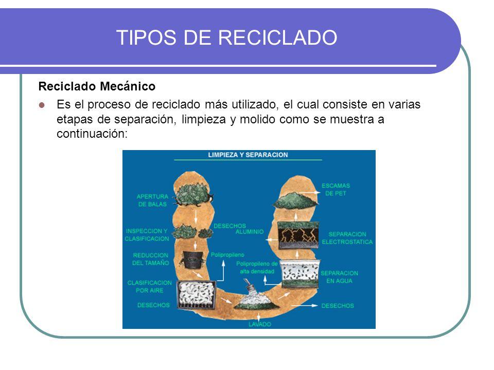 TIPOS DE RECICLADO Reciclado Mecánico