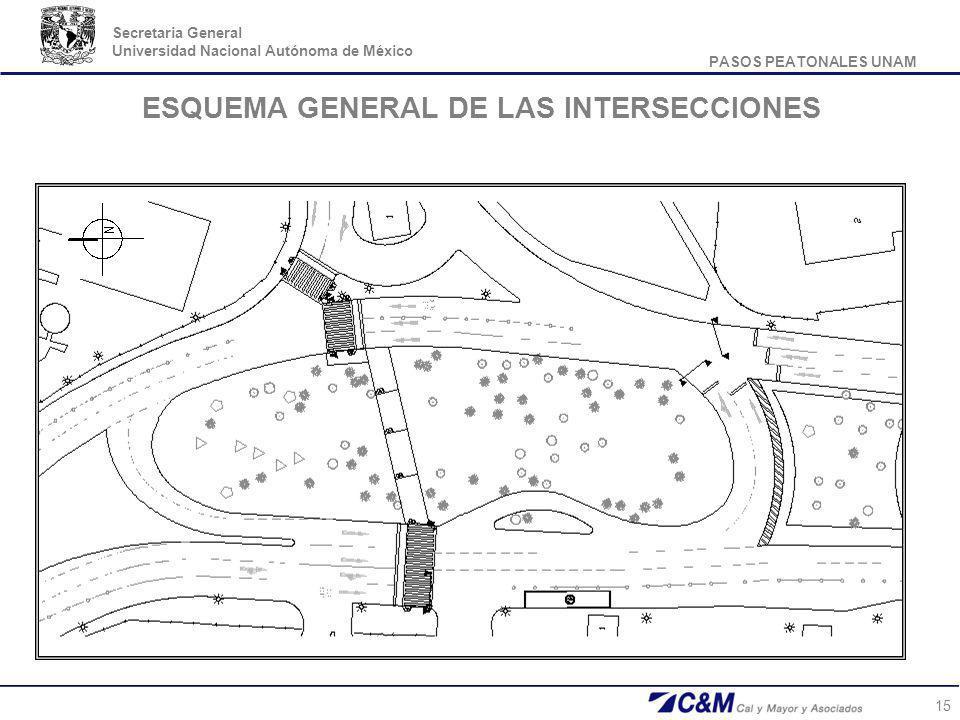 ESQUEMA GENERAL DE LAS INTERSECCIONES
