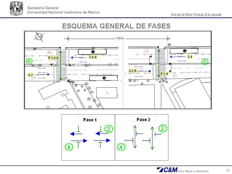 ESQUEMA GENERAL DE FASES