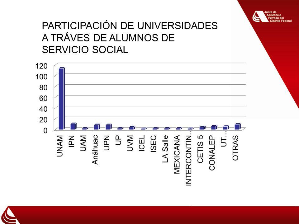 PARTICIPACIÓN DE UNIVERSIDADES A TRÁVES DE ALUMNOS DE SERVICIO SOCIAL