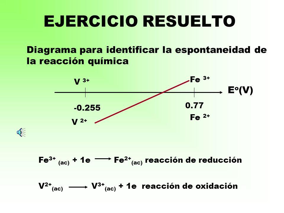 EJERCICIO RESUELTO Diagrama para identificar la espontaneidad de la reacción química. Fe 3+ V 3+ Eo(V)