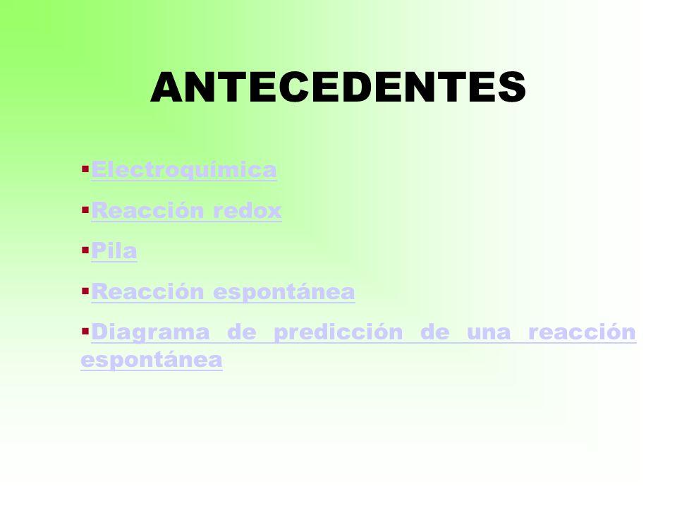 ANTECEDENTES Electroquímica Reacción redox Pila Reacción espontánea