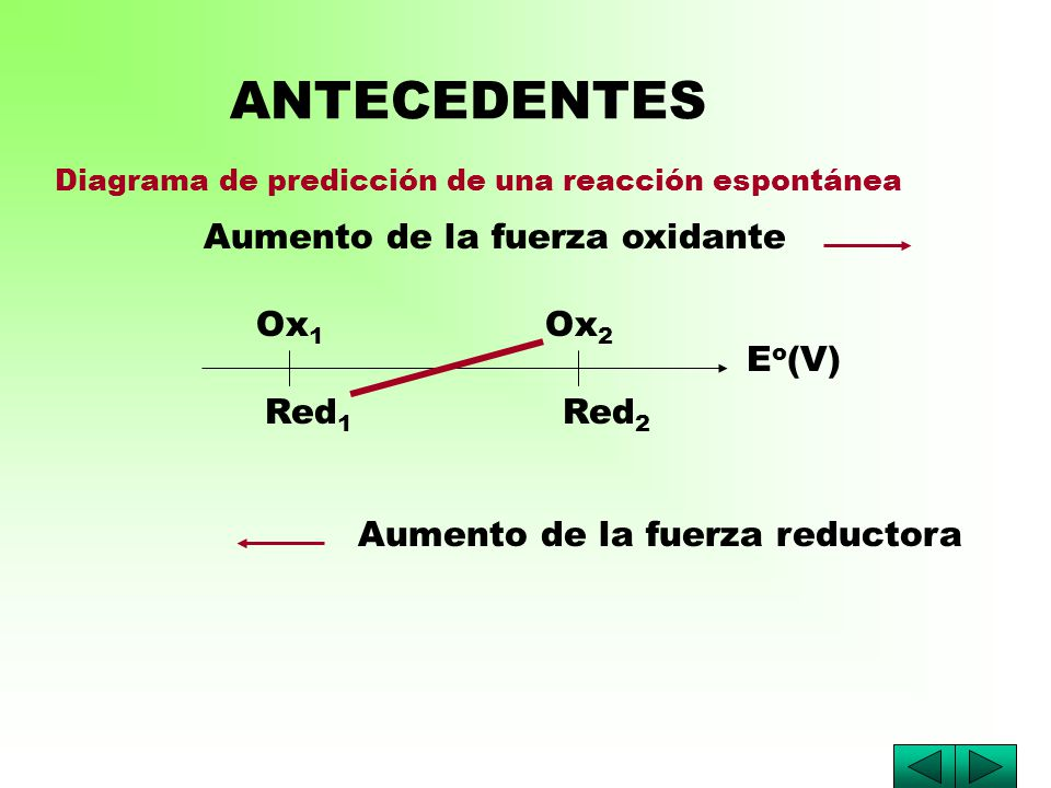 ANTECEDENTES Aumento de la fuerza oxidante Ox1 Ox2 Eo(V) Red1 Red2