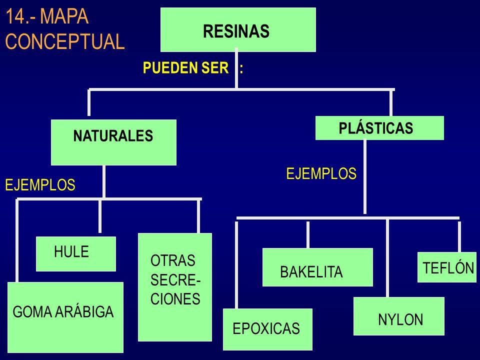 14.- MAPA CONCEPTUAL RESINAS PUEDEN SER : PLÁSTICAS NATURALES EJEMPLOS