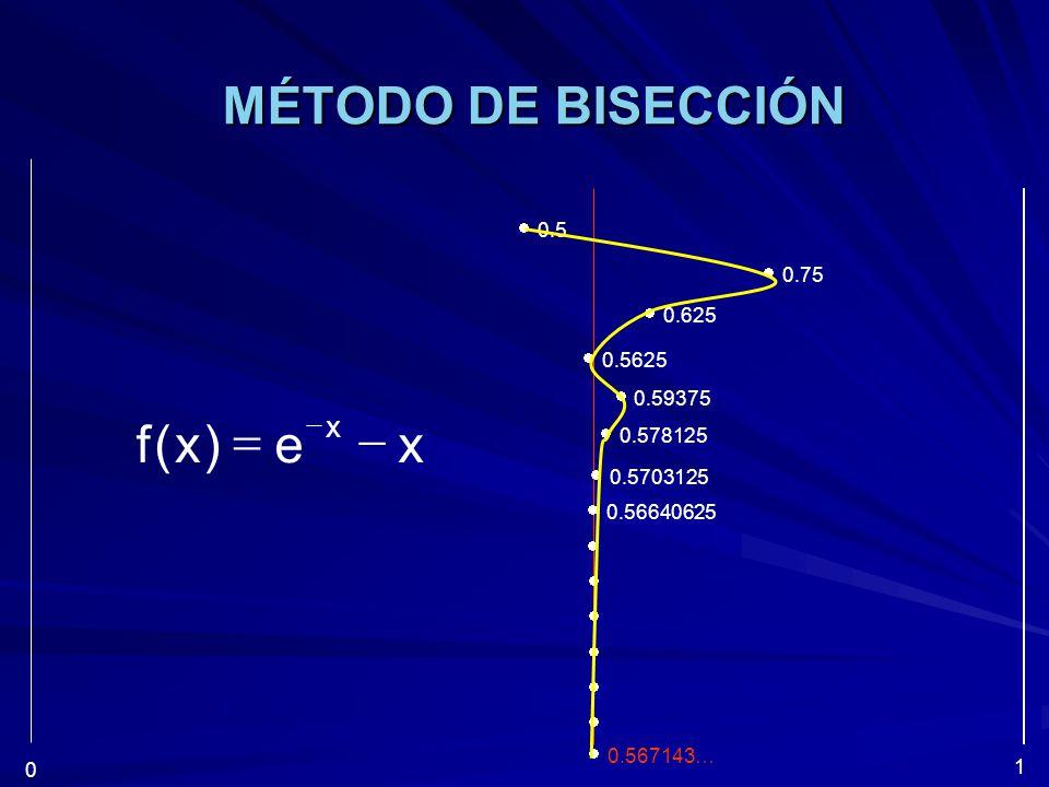 MÉTODO DE BISECCIÓN x e ) ( f - =  0.5  0.75  0.625  0.5625