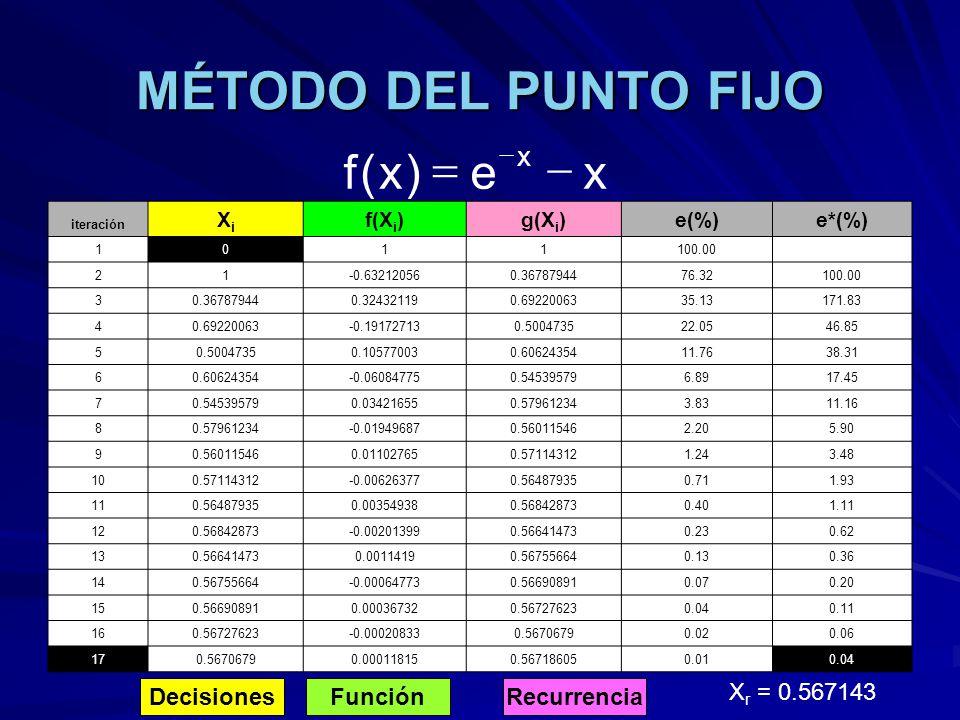 MÉTODO DEL PUNTO FIJO x e ) ( f - = Decisiones Función Recurrencia