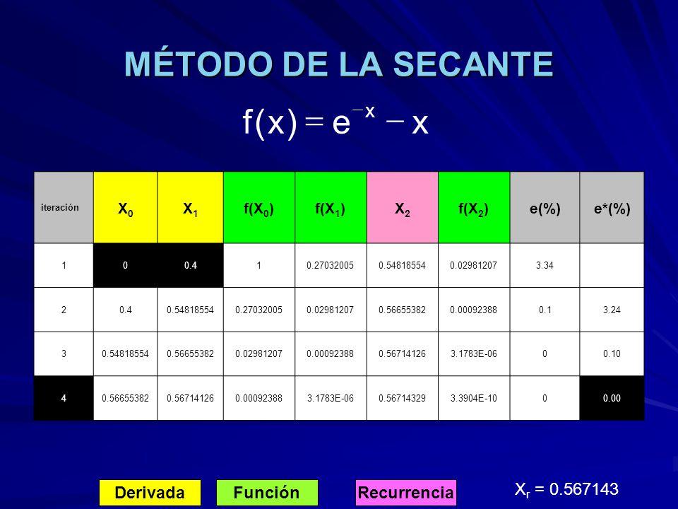 MÉTODO DE LA SECANTE x e ) ( f - = Derivada Función Recurrencia