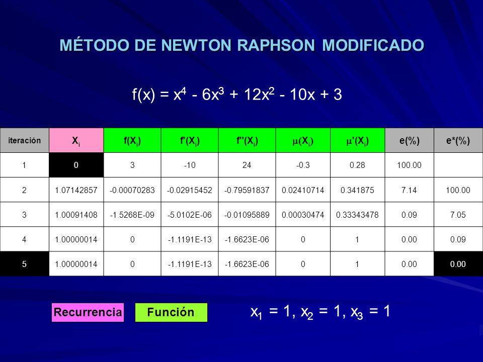 MÉTODO DE NEWTON RAPHSON MODIFICADO