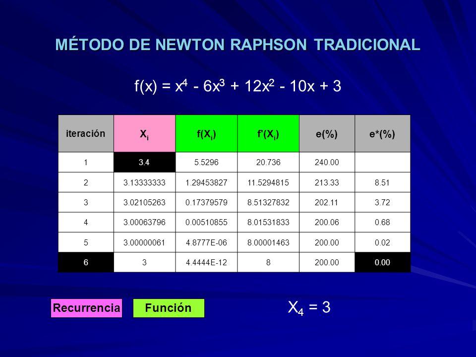 MÉTODO DE NEWTON RAPHSON TRADICIONAL
