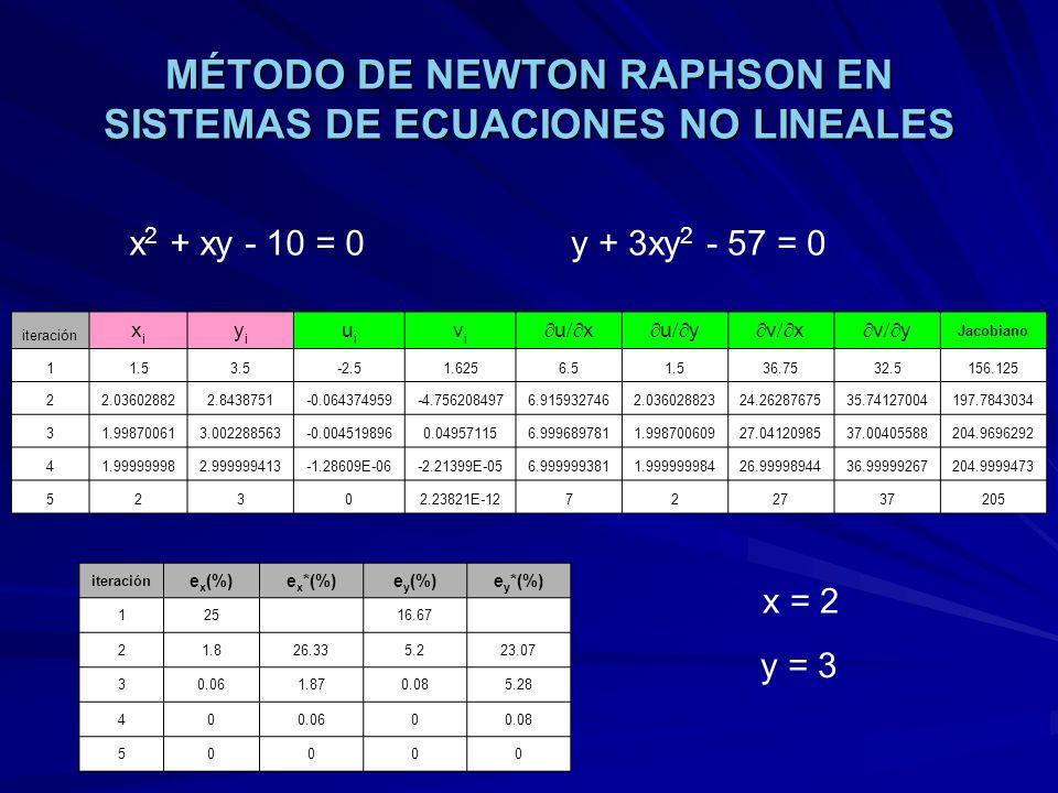 MÉTODO DE NEWTON RAPHSON EN SISTEMAS DE ECUACIONES NO LINEALES