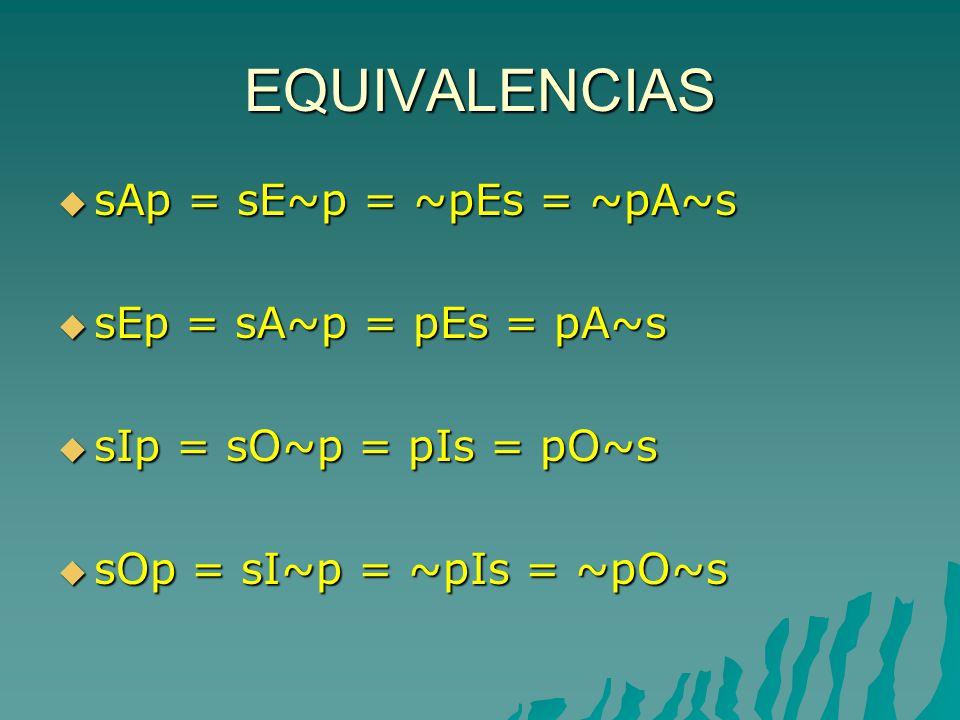 EQUIVALENCIAS sAp = sE~p = ~pEs = ~pA~s sEp = sA~p = pEs = pA~s