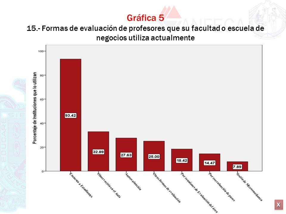 Gráfica 5 15.- Formas de evaluación de profesores que su facultad o escuela de negocios utiliza actualmente