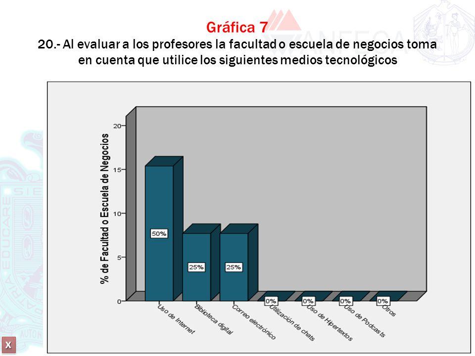 Gráfica 7 20.- Al evaluar a los profesores la facultad o escuela de negocios toma en cuenta que utilice los siguientes medios tecnológicos
