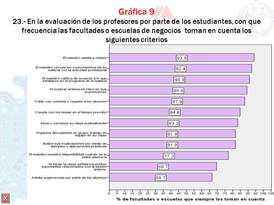 Gráfica 9 23.- En la evaluación de los profesores por parte de los estudiantes, con que frecuencia las facultades o escuelas de negocios toman en cuenta los siguientes criterios
