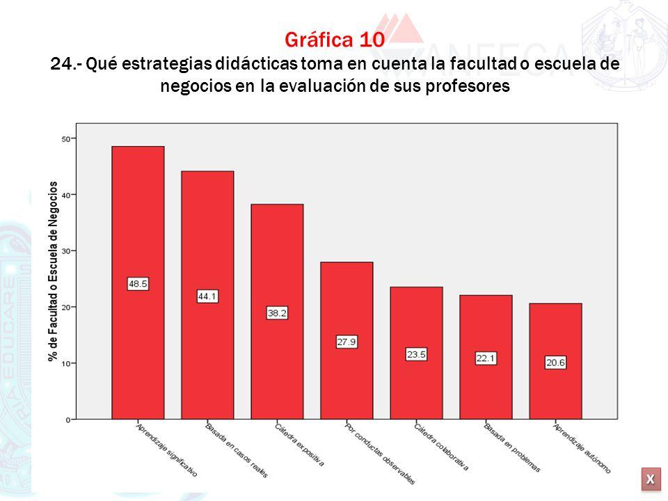 Gráfica 10 24.- Qué estrategias didácticas toma en cuenta la facultad o escuela de negocios en la evaluación de sus profesores