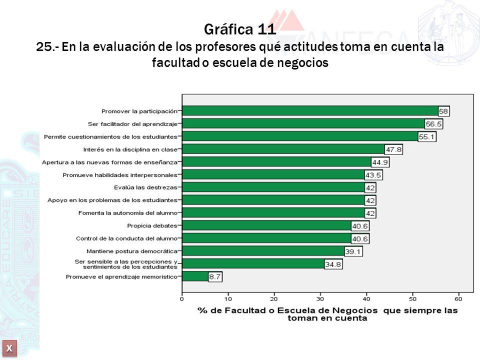 Gráfica 11 25.- En la evaluación de los profesores qué actitudes toma en cuenta la facultad o escuela de negocios
