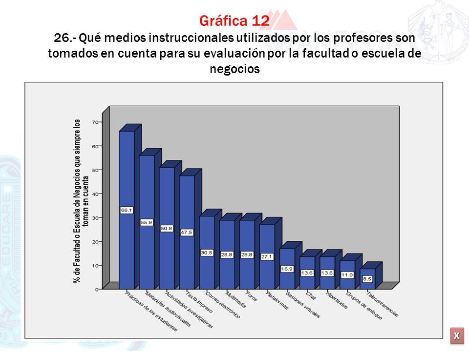 Gráfica 12 26.- Qué medios instruccionales utilizados por los profesores son tomados en cuenta para su evaluación por la facultad o escuela de negocios