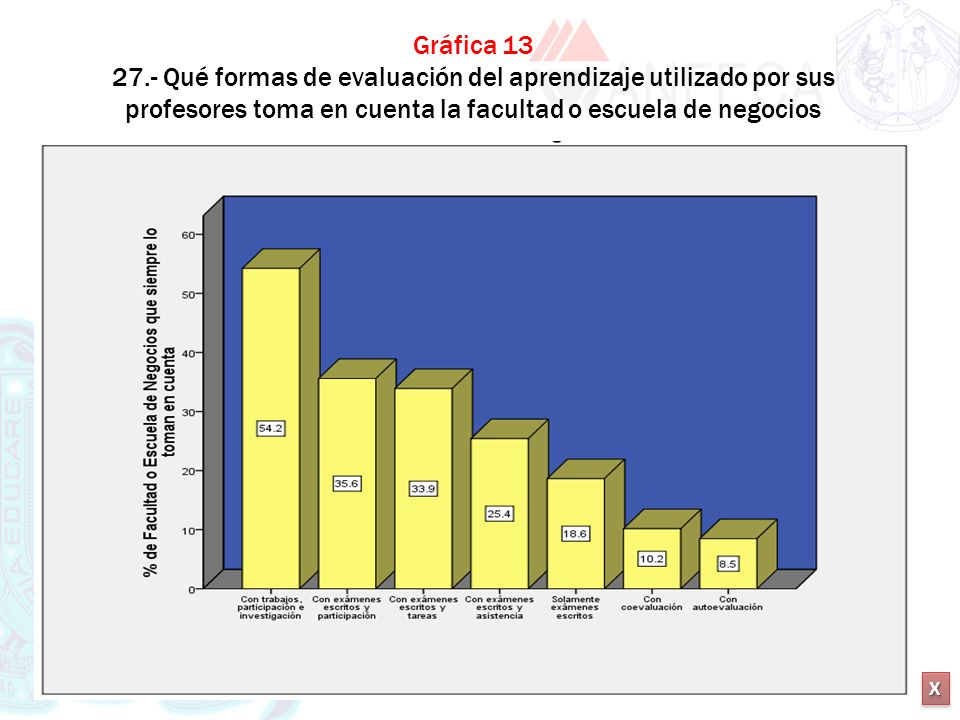 Gráfica 13 27.- Qué formas de evaluación del aprendizaje utilizado por sus profesores toma en cuenta la facultad o escuela de negocios