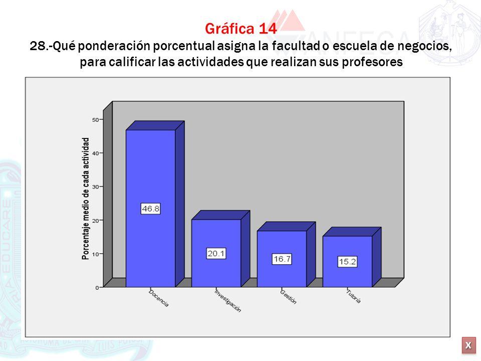 Gráfica 14 28.-Qué ponderación porcentual asigna la facultad o escuela de negocios, para calificar las actividades que realizan sus profesores