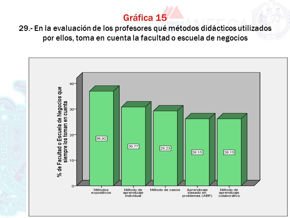 Gráfica 15 29.- En la evaluación de los profesores qué métodos didácticos utilizados por ellos, toma en cuenta la facultad o escuela de negocios