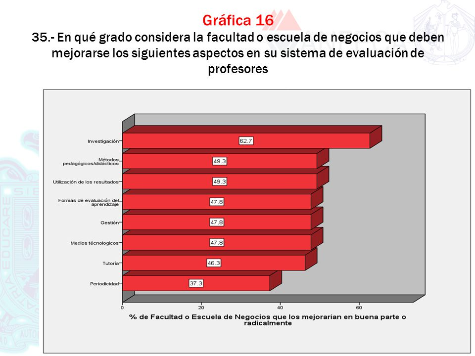 Gráfica 16 35.- En qué grado considera la facultad o escuela de negocios que deben mejorarse los siguientes aspectos en su sistema de evaluación de profesores