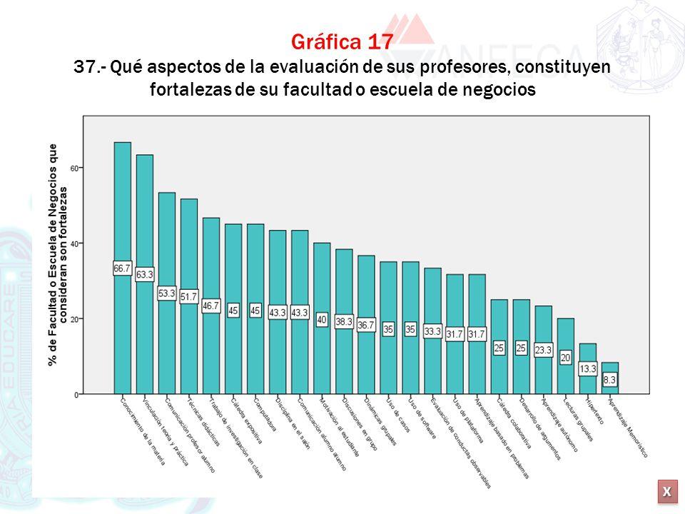 Gráfica 17 37.- Qué aspectos de la evaluación de sus profesores, constituyen fortalezas de su facultad o escuela de negocios