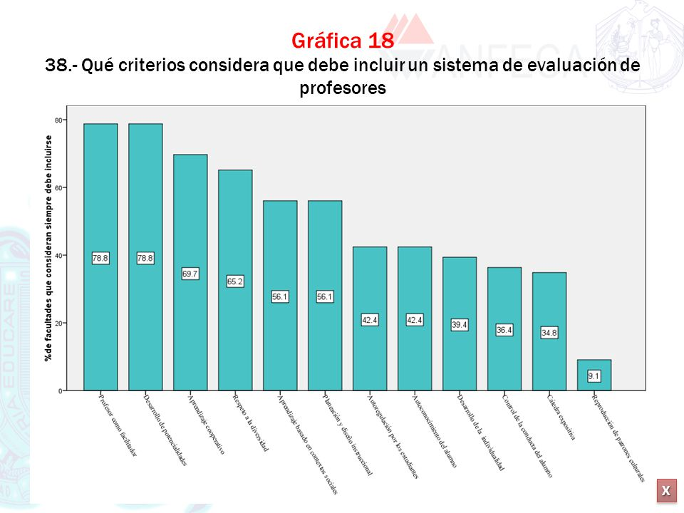Gráfica 18 38.- Qué criterios considera que debe incluir un sistema de evaluación de profesores