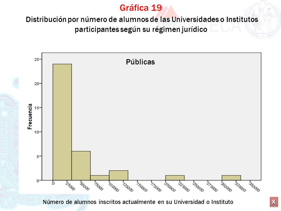 Gráfica 19 Distribución por número de alumnos de las Universidades o Institutos participantes según su régimen jurídico