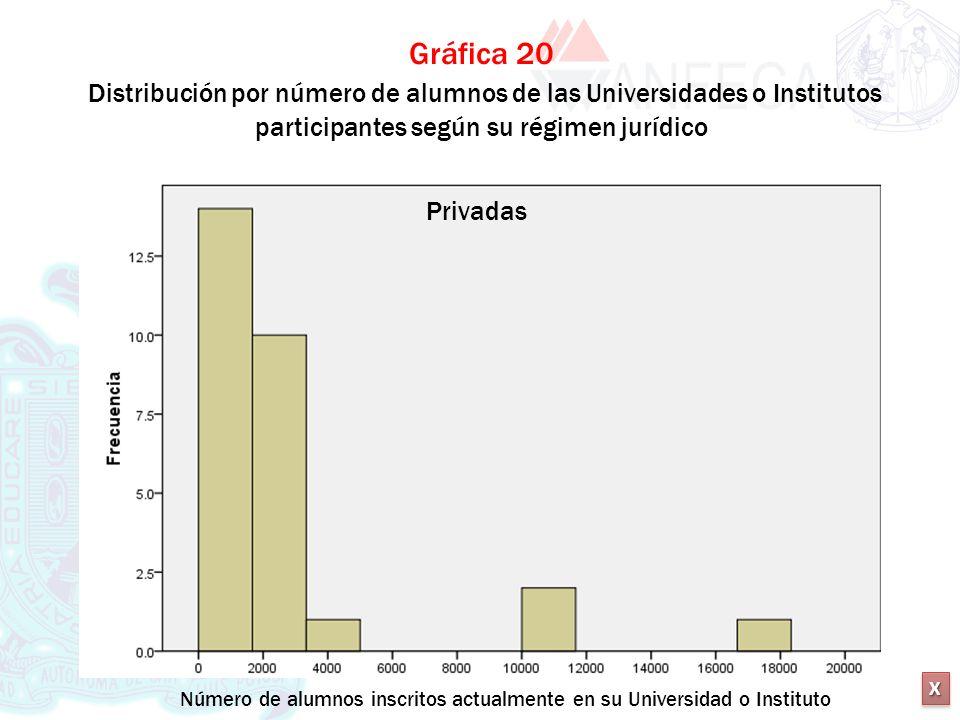 Gráfica 20 Distribución por número de alumnos de las Universidades o Institutos participantes según su régimen jurídico