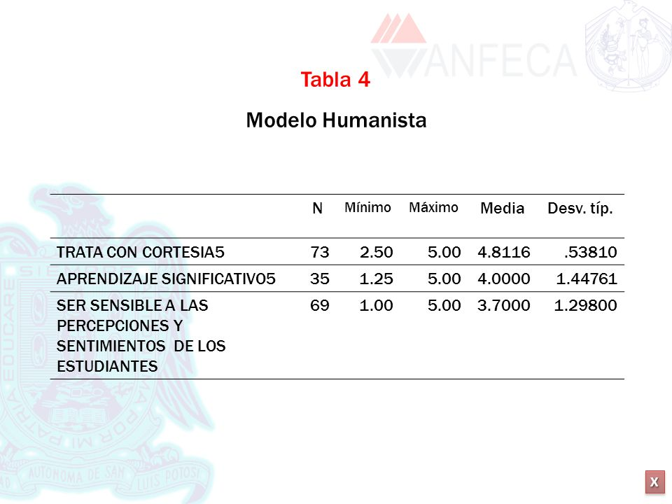 Tabla 4 Modelo Humanista N Media Desv. típ. TRATA CON CORTESIA5 73